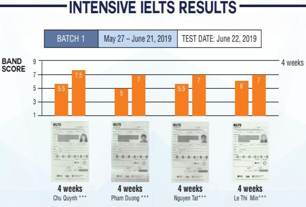 thông tin khóa IELTS Intensive Junior Camp trường SMEAG 2019
