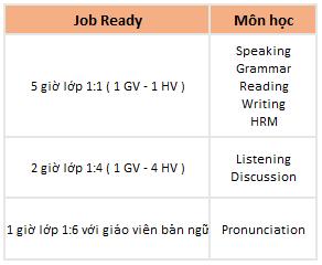 khoa-hoc-job-ready-program-truong-anh-ngu-talk-baguio