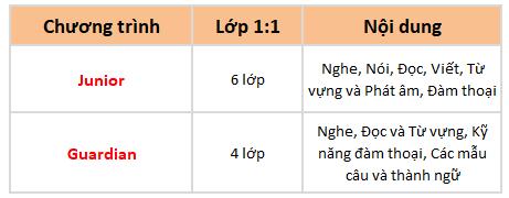 chi-tiet-chuong-trinh-family-course-truong-cella-cebu