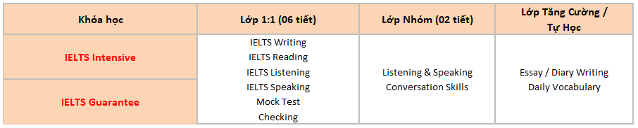 chi-tiet-khoa-hoc-ielts-intensive-ielts-guarantee-truong-cella-cebu