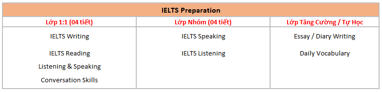 chi-tiet-khoa-hoc-ielts-preparation-truong-cella-cebu