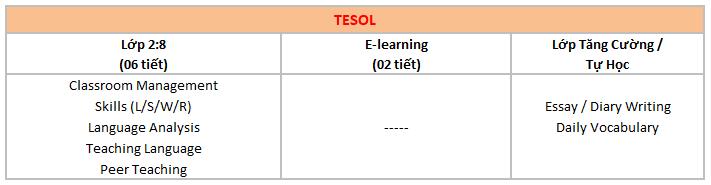 chi-tiet-khoa-hoc-tesol-truong-cella-cebu