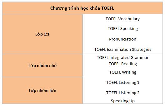 chuong-trinh-hoc-toefl-truong-ev-academy