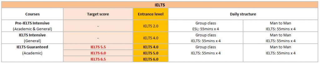 mo-ta-khoa-ielts-guarantee-truong-ev-academy