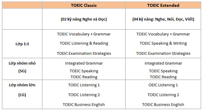 noi-dung-chuong-trinh-hoc-toeic-truong-ev-academy