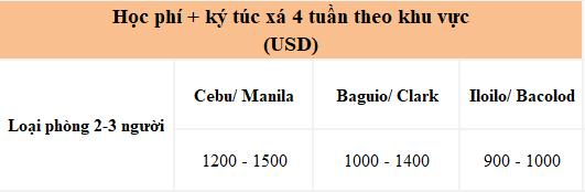 khoa-hoc-tieng-anh-1-thang-o-philippines
